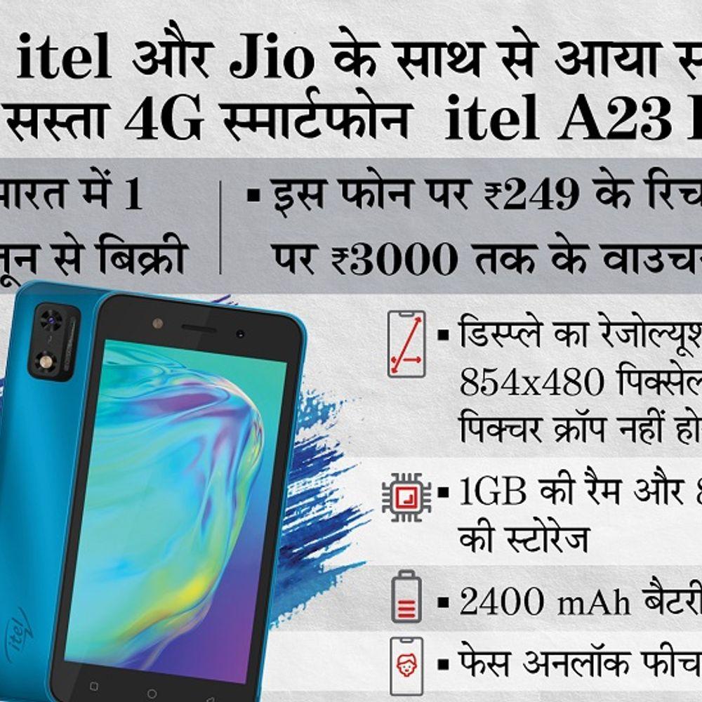 आईटेल का सबसे सस्ता 4G स्मार्टफोन:फोन पर जियो दे रही 3000 रुपए तक के वाउचर का फायदा, इसकी कीमत 3899 रुपए