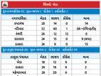 ખેડા જિલ્લાની 8 તાલુકા પંચાયતમાં ભાજપનો ભગવો લહેરાયો, પલાણામાં ટાઈ પડતા નાની બાળકી દ્વારા ચિઠ્ઠી ઉછાળાઈ; ભાજપનો ઉમેદવાર વિજેતા|પાલિકા-પંચાયત ચૂંટણી,Municipal Election - Divya Bhaskar