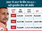 साल दर साल रईस होता गया विधायक कुलदीप सेंगर, कोर्ट में वकील बता रहे थे खराब है आर्थिक स्थिति कानपुर,Kanpur - Dainik Bhaskar