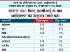 आईएमएफ ने भारत की जीडीपी ग्रोथ का अनुमान 6.1% से घटाकर 4.8% किया, लगातार 9वीं एजेंसी ने प्रोजेक्शन कम किया|बिजनेस,Business - Money Bhaskar