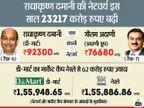 डी-मार्ट ने नेस्ले को पीछे छोड़ा; डी-मार्ट के फाउंडर राधाकृष्ण दमानी की नेटवर्थ गौतम अदाणी से भी ज्यादा|बिजनेस,Business - Money Bhaskar