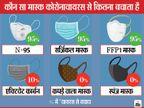 कोरोनावायरस से बचाव के लिए N95 मास्क ही बेहतर, जानिए कौन सा मास्क वायरस से कितना बचाव करता है लाइफ & साइंस,Happy Life - Dainik Bhaskar