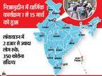 मरकज में शामिल तेलंगाना-आंध्र के हजारों लोगों की तलाश तेज, यूपी में 95% लोग ट्रेस, एमपी में 11 क्वारैंटाइन, राजस्थान ने भी लिस्ट मांगी देश,National - Dainik Bhaskar