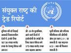 संयुक्त राष्ट्र ने कहा- ग्लोबल इकोनॉमी में मंदी आएगी, लेकिन भारत और चीन पर असर पड़ने की आशंका नहीं|देश,National - Dainik Bhaskar