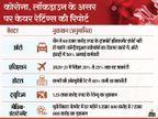 कोरोना की वजह से टूरिज्म इंडस्ट्री को इस साल 1.25 लाख करोड़ का घाटा होगा, एफएमसीजी सेक्टर को फायदा|बिजनेस,Business - Money Bhaskar