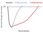 V, L, W या टिक शेप : कैसी दिखेगी कोरोनावायरस के बाद अर्थव्यवस्था में रिकवरी की प्रक्रिया|इकोनॉमी,Economy - Money Bhaskar
