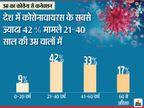 बुजुर्ग नहीं युवाओं में कोरोना के मामले अधिक, अब तक मिले संक्रमितों में सर्वाधिक 42% मामले 21 से 40 साल वालों में वैक्सीन ट्रैकर,Coronavirus - Dainik Bhaskar