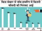 लॉकडाउन के दो हफ्तों में 5 करोड़ लोग हुए बेरोजगार, अगले एक हफ्ते में हालात ज्यादा खराब होने का अनुमान : रिपोर्ट इकोनॉमी,Economy - Dainik Bhaskar