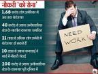 अमेरिका में अब तक 1.68 करोड़ लोगों की नौकरी गई, भारत में 40 करोड़ लोगों के रोजगार पर संकट: रिपोर्ट|बिजनेस,Business - Dainik Bhaskar
