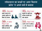 88 % पेरेंट्स बोले- बच्चों में गैजेट इस्तेमाल करने का समय बढ़ा, 43 % ने कहा- ये जरूरत से ज्यादा स्क्रीन पर बिता रहे समय लाइफ & साइंस,Happy Life - Money Bhaskar