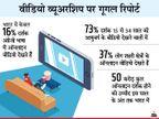 ऑनलाइन वीडियो देखने में रोजाना 67 मिनट बिताते हैं भारतीय, 54 फीसदी लोग हिन्दी भाषा के वीडियो देखते हैं कंज्यूमर,Consumer - Money Bhaskar