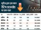 रेटिंग डाउनग्रेड के बाद भी भारतीय बाजार ने किया अच्छा प्रदर्शन, इस साल अब तक 21 देशों की रेटिंग या तो डाउनग्रेड हुई या निगेटिव हुई|इकोनॉमी,Economy - Dainik Bhaskar