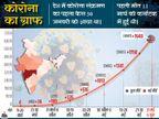 कोरोना ने एक दिन में सबसे ज्यादा 298 लोगों की जान ली; महाराष्ट्र में मरने वालों का आंकड़ा 3 हजार के करीब, दिल्ली में 53 मरीजों ने दम तोड़ा|देश,National - Dainik Bhaskar