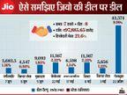 अबूधाबी इनवेस्टमेंट अथॉरिटी ने जियो प्लेटफॉर्म में किया 5,683.50 करोड़ रुपए का निवेश, कुल निवेश 97,885.65 करोड़ पहुंचा|मार्केट,Market - Dainik Bhaskar