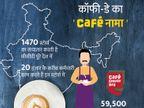 कैफे कॉफी डे में निवेश कर सकते हैं सिंगापुर के दो प्राइवेट इक्विटी फंड, कंपनी पर करीब 3 हजार करोड़ रुपए का कर्ज|इकोनॉमी,Economy - Dainik Bhaskar