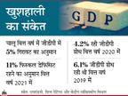 कोरोना के बाद भारत तेजी से विकास करेगा; रेटिंग एजेंसी फिच ने 9.5% तो एसएंडपी ने 8.5% जीडीपी ग्रोथ का अनुमान जताया|इकोनॉमी,Economy - Money Bhaskar