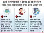 रिसर्च से पता चला- वायरस का संक्रमण 3 स्टेज में फैलता है, हर स्टेज के लक्षण और इलाज दोनों अलग-अलग|लाइफ & साइंस,Happy Life - Dainik Bhaskar