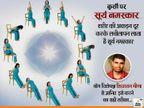 कमर और पैर में दर्द है तो कुर्सी पर बैठकर करें 12 मुद्राओं वाला सूर्य नमस्कार, मजबूत होंगी हड्डियां|लाइफ & साइंस,Happy Life - Dainik Bhaskar