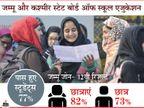 जम्मू जोन की 12वीं कक्षा का रिजल्ट जारी, 82% पास प्रतिशत के साथ लड़कियों ने मारी बाजी, कुल 77% स्टूडेंट्स हुए पास|करिअर,Career - Dainik Bhaskar
