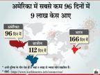 सिर्फ तीन दिन में 1 लाख से ज्यादा केस बढ़े; भारत अब दुनिया का दूसरा देश, जहां हर रोज सबसे ज्यादा संक्रमित मिल रहे|देश,National - Dainik Bhaskar