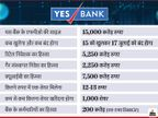 यस बैंक एफपीओ से 15,000 करोड़ रुपए जुटाएगा, शेयरों पर भारी दबाव, समझिए निवेश करना चाहिए या नहीं|बिजनेस,Business - Dainik Bhaskar