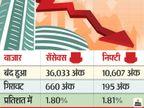 लॉकडाउन और कर्फ्यू की स्थिति से बाजार फिसला, बीएसई 660 और निफ्टी 195 अंक नीचे बंद; सेलिंग में 33% गिरावट भी बनी बाजार गिरने का कारण|मार्केट,Market - Dainik Bhaskar