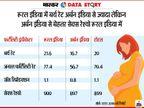 देश में घट रही है जन्म दर; 9 राज्यों में 1000 लड़कों पर 900 से कम लड़कियां, यूपी-बिहार में आज भी 10% से ज्यादा डिलीवरी अस्पतालों में नहीं होती देश,National - Dainik Bhaskar