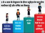 मोदी सरकार UGC, AICTE और NCTE को खत्म करेगी, अब देश में सिर्फ एक रेगुलेटरी बॉडी हायर एजुकेशन कमीशन ऑफ इंडिया होगी|करिअर,Career - Dainik Bhaskar