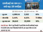 बीमा कंपनी में हिस्सेदारी बेचने से एसबीआई का लाभ 81 प्रतिशत बढ़ा, 4,189.34 करोड़ रुपए का हुआ शुद्ध मुनाफा|बिजनेस,Business - Money Bhaskar
