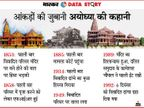 492 साल बाद जन्मभूमि पर आज से फिर राम मंदिर बनने की शुरुआत, 30 साल 8 महीने 27 दिन बाद फिर शिलान्यास