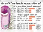 वेतन, पेंशन व ब्याज अदायगी पर खर्च होंगे 65 हजार करोड़ रुपए