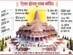 अयोध्या में राम मंदिर का भूमि पूजन तो हो गया, लेकिन निर्माण कुछ दिन शुरू नहीं हो सकता, अब तक नक्शा पास नहीं हुआ