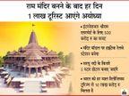 पिछले 5 साल में यहां आने वाले पर्यटकों की संख्या 2.5 गुना हुई, मंदिर बनने के बाद हर साल 3.6 करोड़ टूरिस्ट आने की उम्मीद, नौकरियां भी बढ़ेंगी|ओरिजिनल,DB Original - Dainik Bhaskar