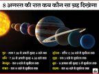 आज रात पूर्व दिशा में एक साथ देख सकेंगे चंद्र, मंगल, बुध सहित सौर परिवार के 8 ग्रह, सूर्यास्त के बाद 7.30 बजे से दिखने लगेंगे गुरु-शनि धर्म,Dharm - Dainik Bhaskar