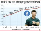 सेंटी बिलेनियर बने फेसबुक के फाउंडर मार्क जुकरबर्ग, इंस्टाग्राम रील्स की लॉन्चिंग से दो दिन में 56 हजार करोड़ बढ़ी नेटवर्थ|बिजनेस,Business - Dainik Bhaskar