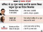 20 हजार करोड़ की आमदनी और 733 करोड़ का मुनाफा, फिर भी क्यों बिका बिग बाजार वाला फ्यूचर रिटेल?|एक्सप्लेनर,Explainer - Dainik Bhaskar