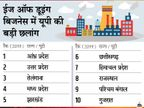 राज्यों की ईज ऑफ डूइंग बिजनेस रैंकिंग में पहला स्थान आंध्र प्रदेश को, उत्तर प्रदेश ने लगाई लंबी छलांग|बिजनेस,Business - Dainik Bhaskar