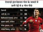 100 इंटरनेशनल गोल करने वाले दुनिया के दूसरे फुटबॉलर, नेशंस कप में स्वीडन के खिलाफ 2 गोल कर पुर्तगाल को जिताया स्पोर्ट्स,Sports - Dainik Bhaskar