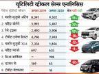 पिछले महीने यूटिलिटी व्हीकल सेगमेंट में सबसे ज्यादा बिकी मारुति सुजुकी अर्टिगा जबकि 16 लोगों ने खरीदी 83.50 लाख रुपए कीमत की लग्जरी टोयोटा वेलफायर टेक & ऑटो,Tech & Auto - Money Bhaskar