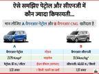 परेशान कर रही है पेट्रोल की बढ़ती कीमतें, तो आपके लिए हैं ये 9 सीएनजी कारें; 33.54 किमी. तक का माइलेज मिलेगा, 1 किमी. चलाने का खर्च डेढ़ रुपए भी नहीं टेक & ऑटो,Tech & Auto - Dainik Bhaskar
