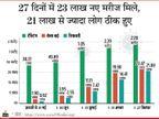60.53 लाख मरीजों में 50 लाख से ज्यादा ठीक हो गए, रिकवरी रेट 82.74% हुआ; मरने वालों का आंकड़ा 95 हजार के पार हुआ|देश,National - Dainik Bhaskar