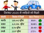 मारुति के लिए फिर आई गुड न्यूज, बीते महीने हर दिन औसतन 5348 कार बेची; टोयोटा की सेल्स में आई बड़ी गिरावट टेक & ऑटो,Tech & Auto - Dainik Bhaskar