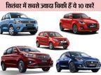 कार खरीदने का है प्लान तो शोरूम पर जाने से पहले पढ़ें, पिछले महीने किन कारों को ग्राहकों ने सबसे ज्यादा पसंद किया टेक & ऑटो,Tech & Auto - Dainik Bhaskar