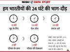 कहां गुजरता है आपका दिन? पांच में से चार महिलाओं के रोज 5 घंटे तो घरेलू कामों में ही चले जाते हैं; महिलाओं से ज्यादा सोशल हैं पुरुष|एक्सप्लेनर,Explainer - Dainik Bhaskar