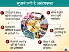 सितंबर में अप्रैल के मुकाबले जीएसटी कलेक्शन 3 गुना और वाहनों की बिक्री 37% तक बढ़ी, बिजली खपत में भी सुधार|बिजनेस,Business - Money Bhaskar