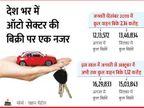 वाहनों की बिक्री में 5.73 लाख की आई कमी, पिछले साल अगस्त-सितंबर में 31.33 लाख गाड़ियां बेची गईं, इस साल 25.60 लाख बिकीं|बिजनेस,Business - Money Bhaskar