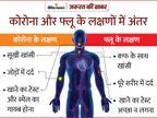 87% कोरोना संक्रमितोंमें सूंघने और स्वाद की क्षमता गायब हो जाती है, कोविड-19 के 4 नए लक्षण सीजनल फ्लू से एकदम अलग हैं|ज़रुरत की खबर,Zaroorat ki Khabar - Dainik Bhaskar
