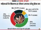 महिलाओं के खिलाफ रेप नहीं बल्कि घरेलू हिंसा के मामले सबसे ज्यादा; जानिए क्या और कितना सहन करती हैं महिलाएं|एक्सप्लेनर,Explainer - Dainik Bhaskar