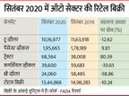 ऑटोमोबाइल की रिटेल बिक्री सितंबर में 10% नीचे, लेकिन फेस्टिव सीजन के चलते पैसेंजर व्हीकल की रिटेल बिक्री बढ़ी|बिजनेस,Business - Money Bhaskar