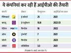 फ्लिपकार्ट, पेटीएम, जोमैटो, बिग बॉस्केट के साथ कई कंपनियां बना रही हैं आईपीओ की योजना, अगले साल से आ सकता है इश्यू|बिजनेस,Business - Money Bhaskar